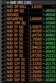 Mid Market swap rates