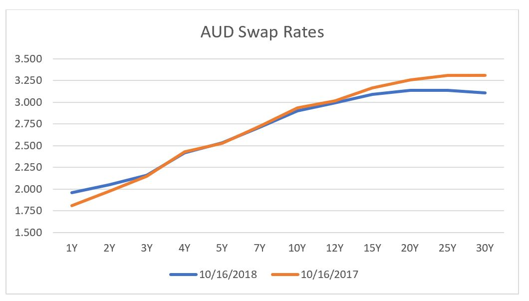 AUD Swap rates